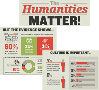 The Humanities Matter! Infographic (excerpts)
